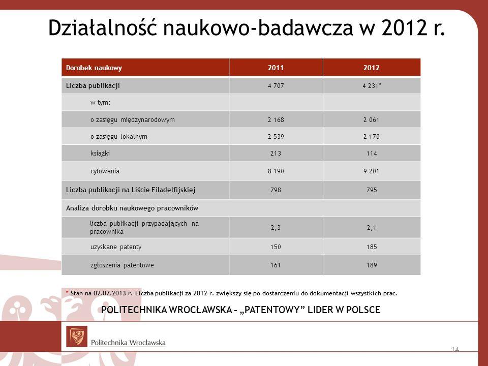 """POLITECHNIKA WROCŁAWSKA - """"PATENTOWY LIDER W POLSCE"""