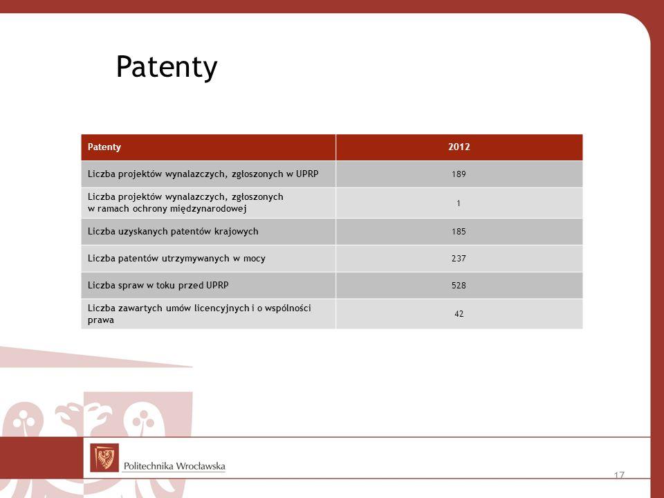 Patenty Patenty 2012 Liczba projektów wynalazczych, zgłoszonych w UPRP