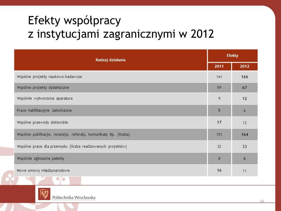 Efekty współpracy z instytucjami zagranicznymi w 2012