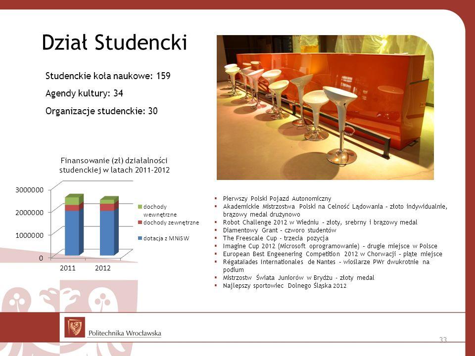 Dział Studencki Studenckie koła naukowe: 159 Agendy kultury: 34