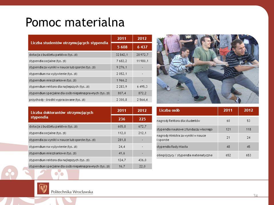 Pomoc materialna Liczba studentów otrzymujących stypendia 2011 2012