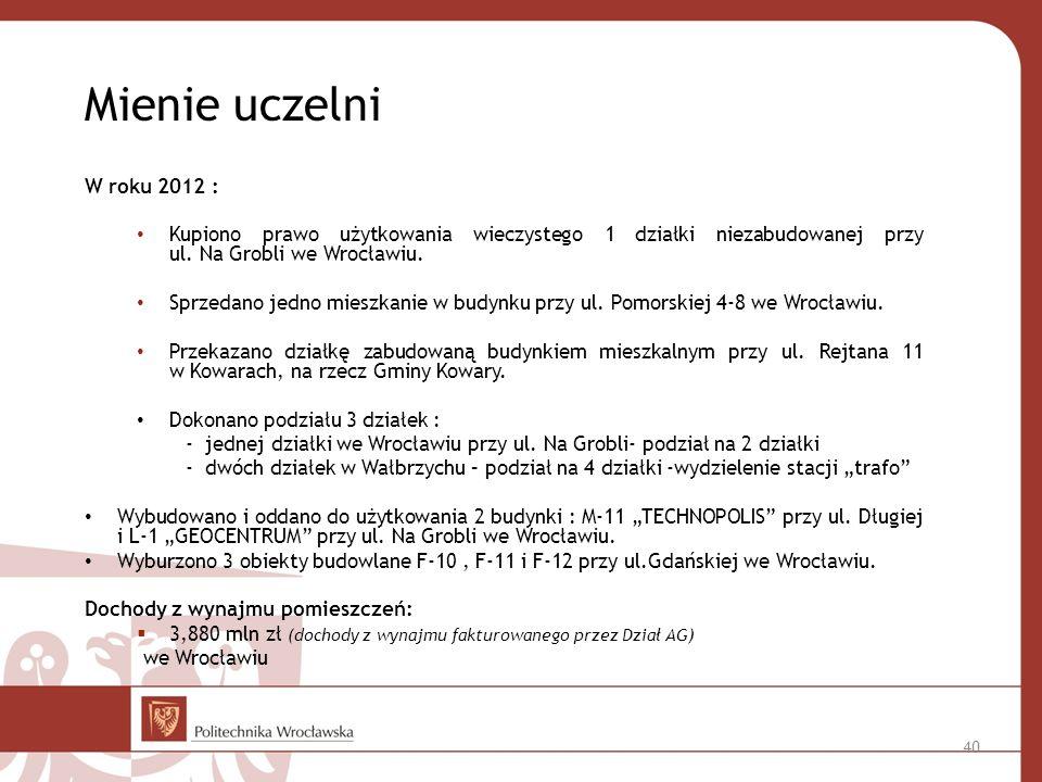 Mienie uczelni W roku 2012 : Kupiono prawo użytkowania wieczystego 1 działki niezabudowanej przy ul. Na Grobli we Wrocławiu.