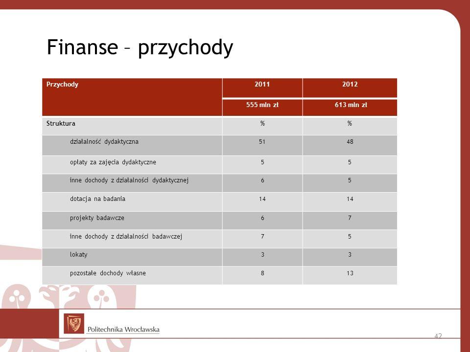 Finanse – przychody Przychody 2011 2012 555 mln zł 613 mln zł