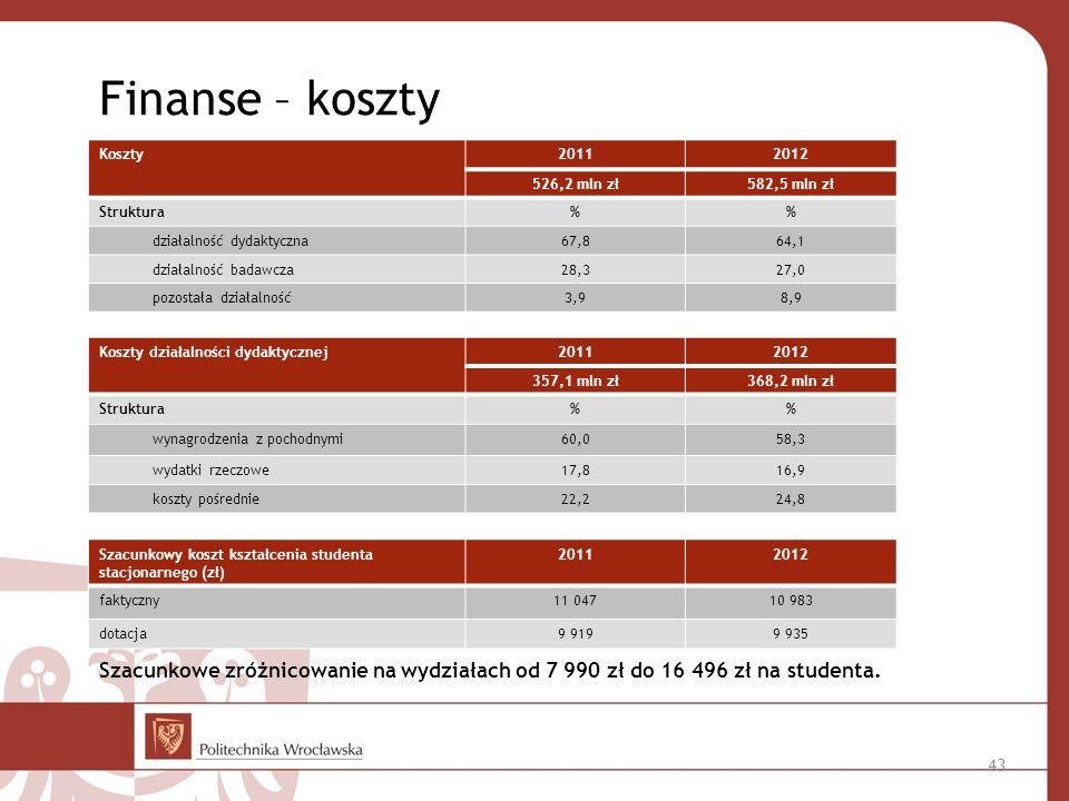 Finanse – koszty Koszty. 2011. 2012. 526,2 mln zł. 582,5 mln zł. Struktura. % działalność dydaktyczna.