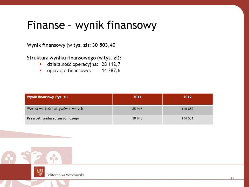 Finanse – wynik finansowy