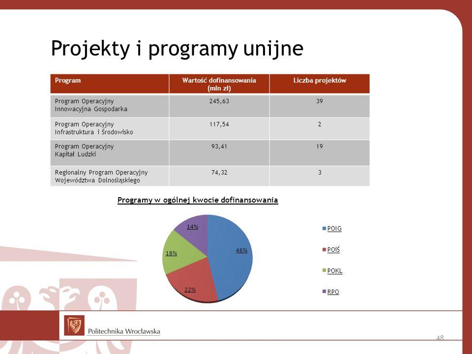 Projekty i programy unijne