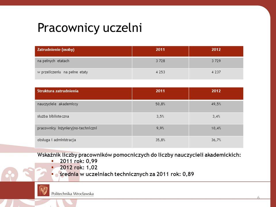 Pracownicy uczelni Zatrudnienie (osoby) 2011. 2012. na pełnych etatach. 3 728. 3 729. w przeliczeniu na pełne etaty.