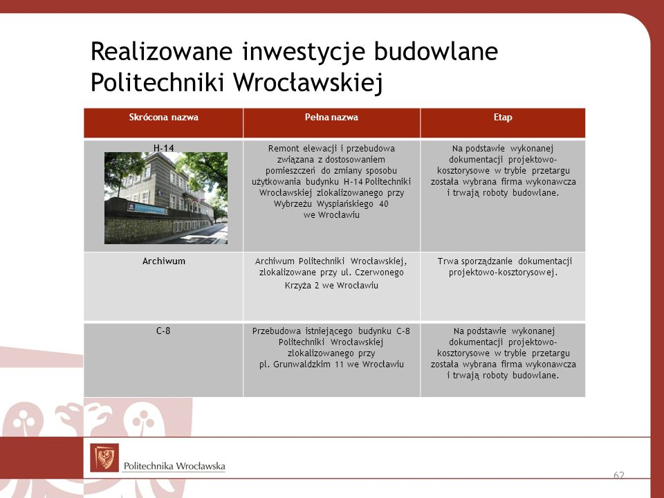 Realizowane inwestycje budowlane Politechniki Wrocławskiej