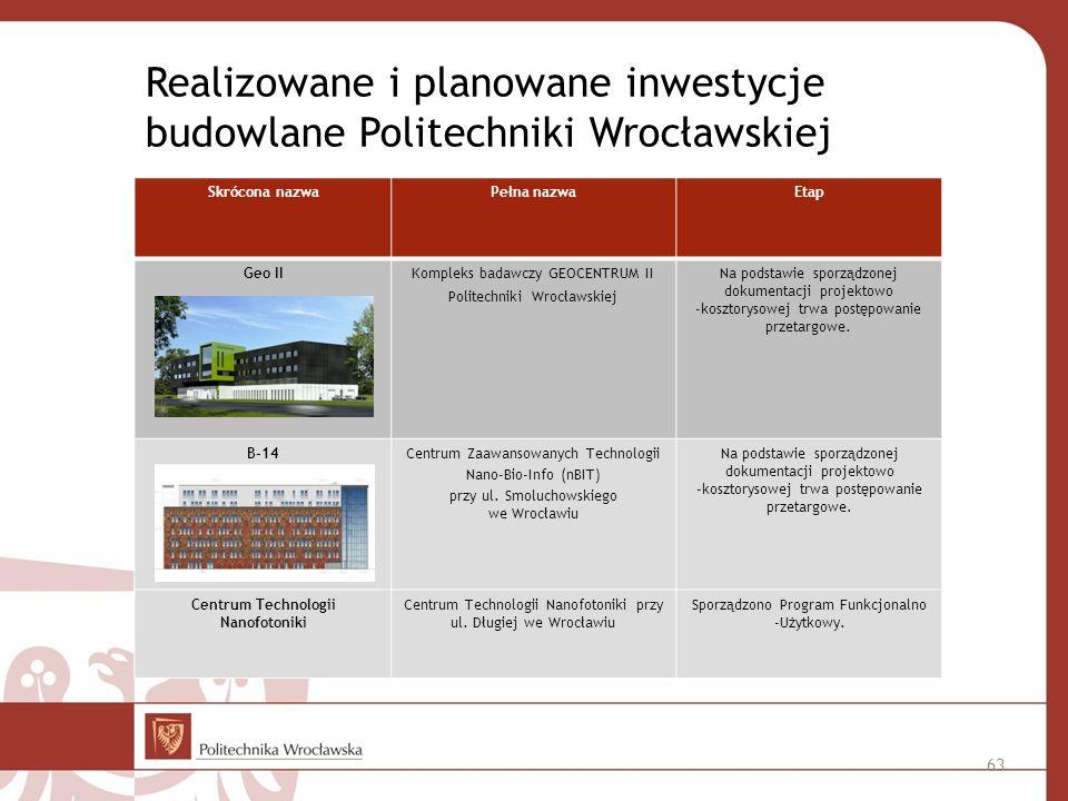 Realizowane i planowane inwestycje budowlane Politechniki Wrocławskiej