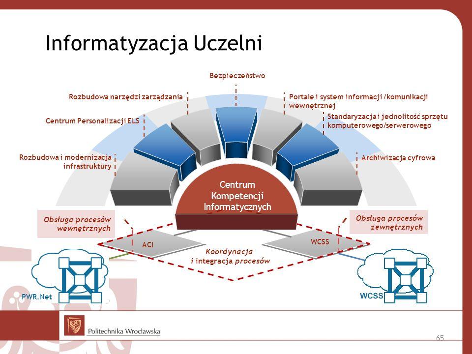 Kompetencji Informatycznych