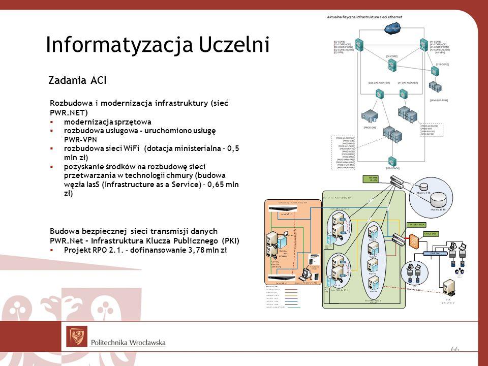 Informatyzacja Uczelni
