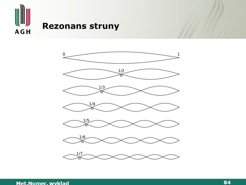 Rezonans struny Met.Numer. wykład
