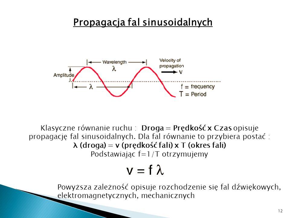 λ (droga) = v (prędkość fali) x T (okres fali)