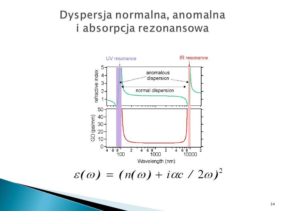 Dyspersja normalna, anomalna i absorpcja rezonansowa