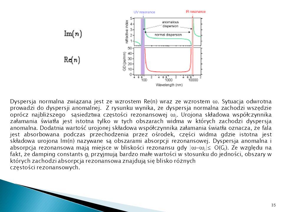 Dyspersja normalna związana jest ze wzrostem Re(n) wraz ze wzrostem ω