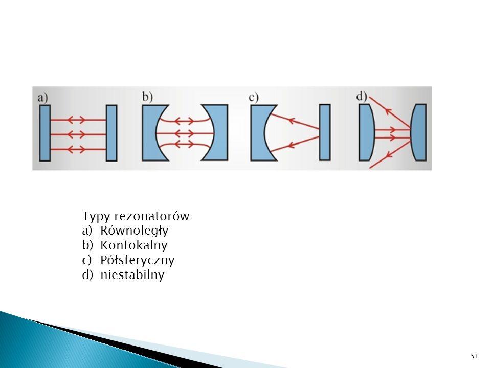 Typy rezonatorów: Równoległy Konfokalny Półsferyczny niestabilny