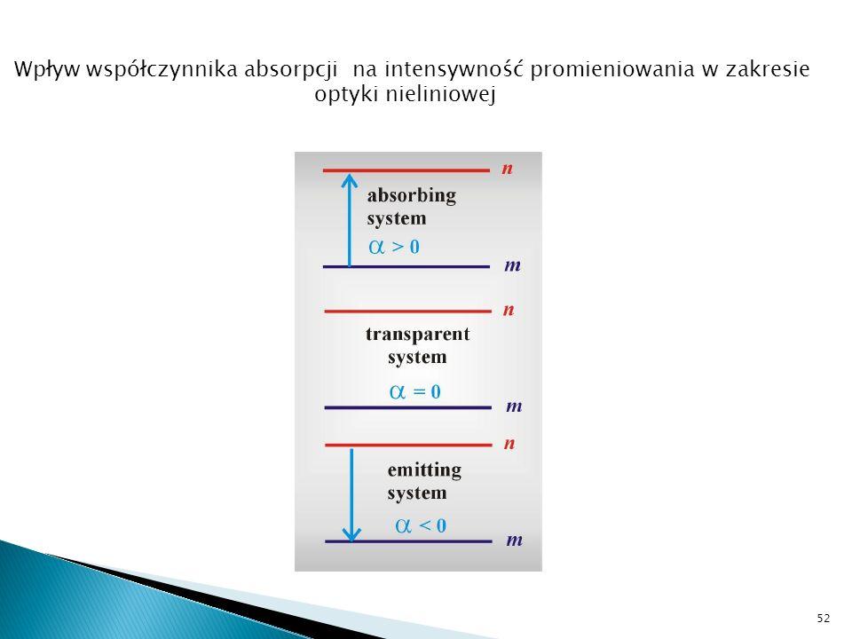 Wpływ współczynnika absorpcji na intensywność promieniowania w zakresie
