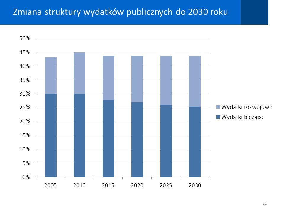 Zmiana struktury wydatków publicznych do 2030 roku