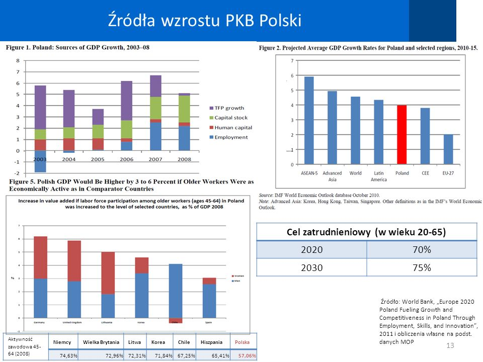 Źródła wzrostu PKB Polski