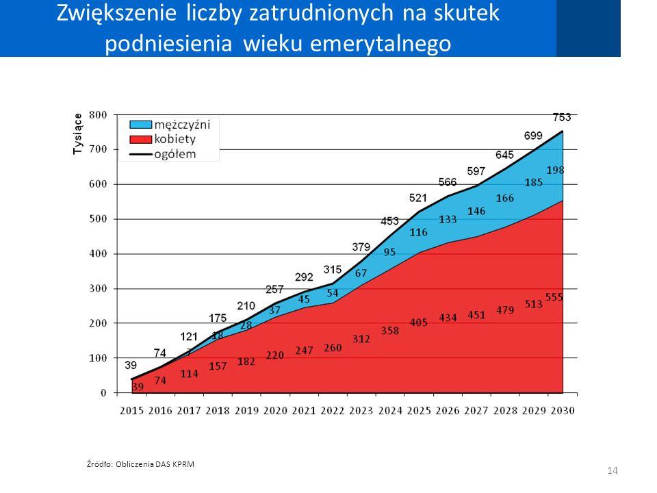 Zwiększenie liczby zatrudnionych na skutek podniesienia wieku emerytalnego