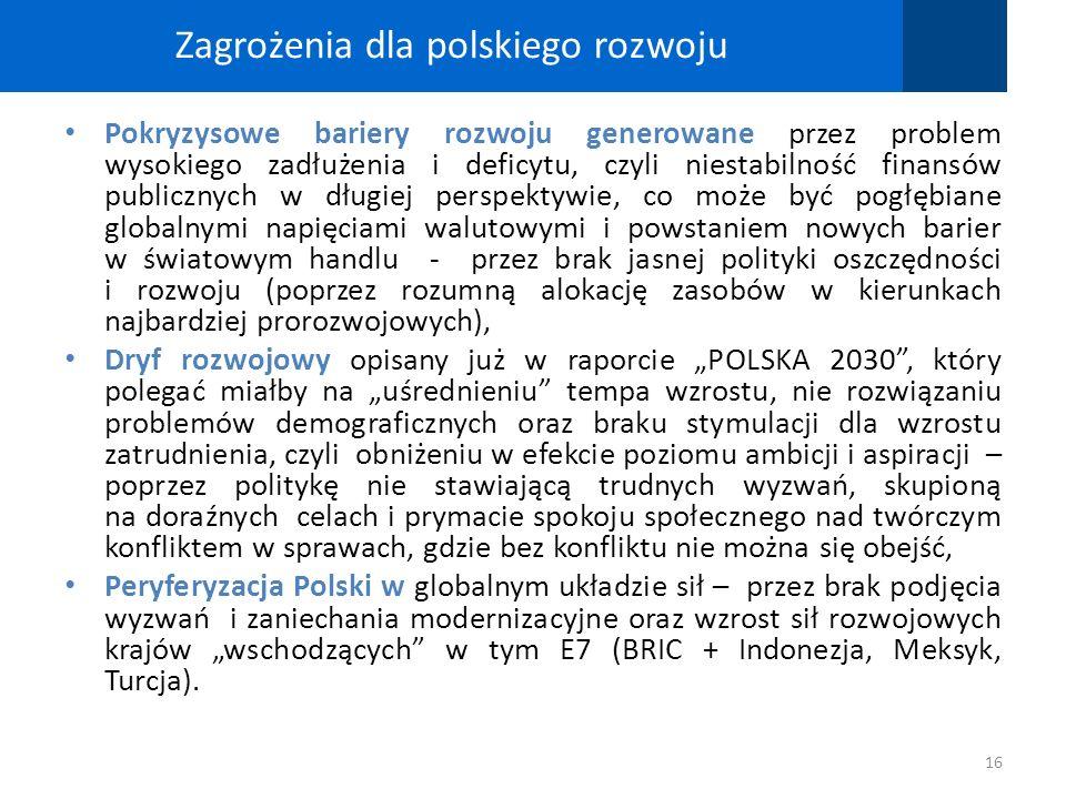 Zagrożenia dla polskiego rozwoju