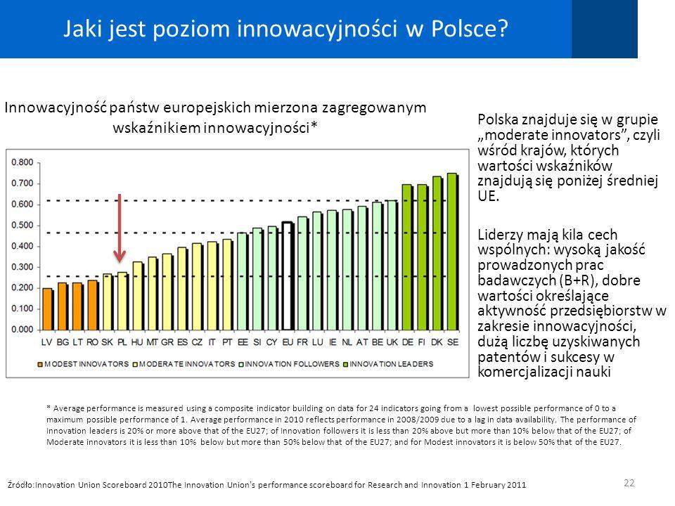 Jaki jest poziom innowacyjności w Polsce