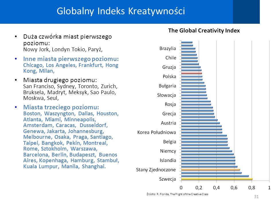 Globalny Indeks Kreatywności