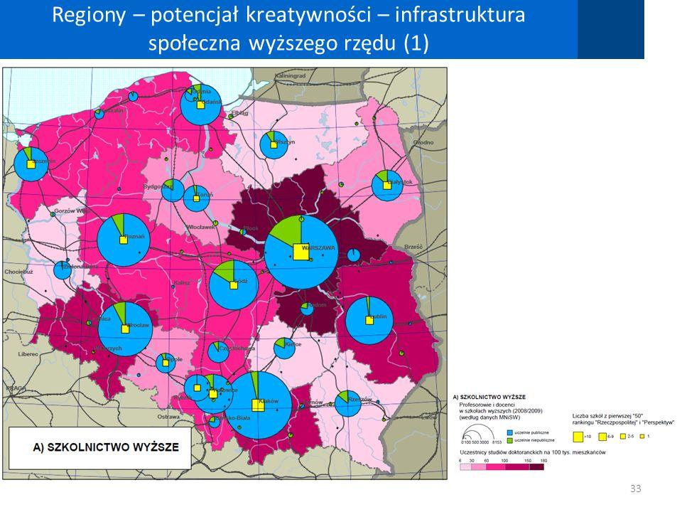 Regiony – potencjał kreatywności – infrastruktura społeczna wyższego rzędu (1)