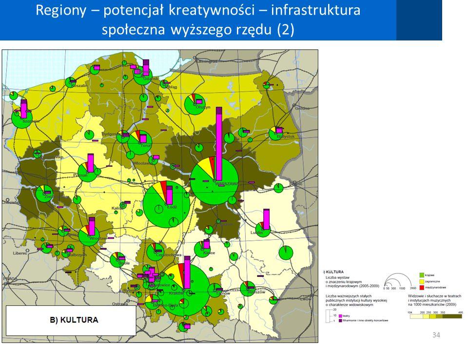 Regiony – potencjał kreatywności – infrastruktura społeczna wyższego rzędu (2)
