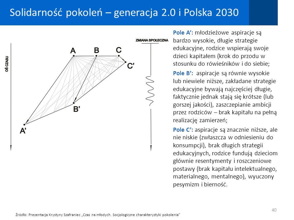 Solidarność pokoleń – generacja 2.0 i Polska 2030