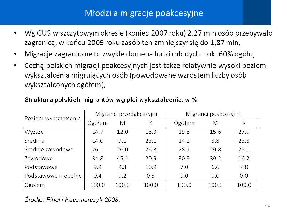 Młodzi a migracje poakcesyjne