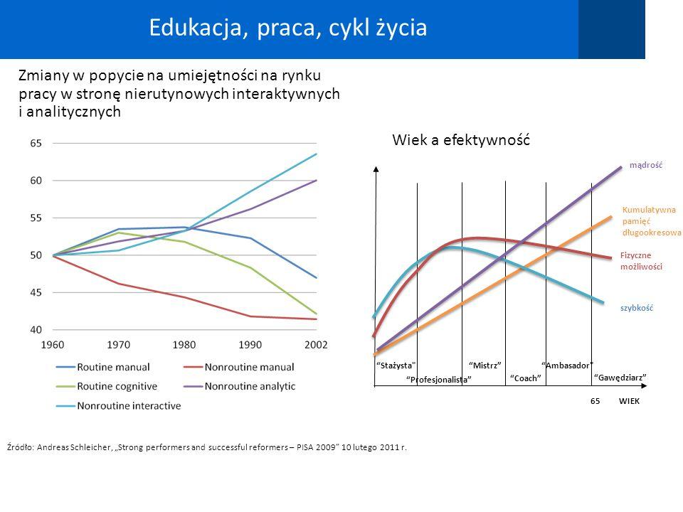 Edukacja, praca, cykl życia