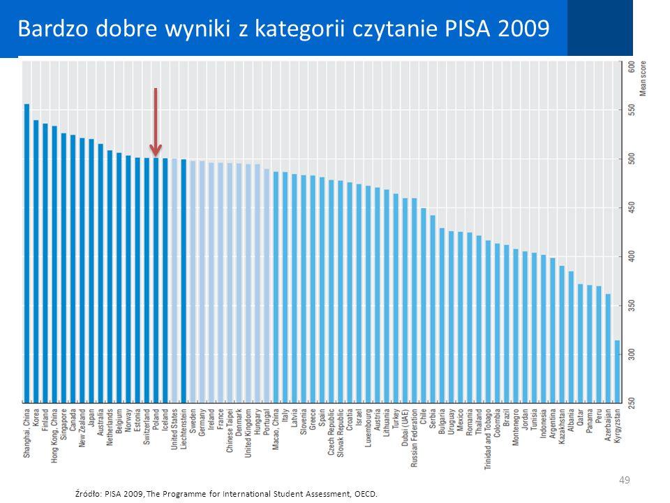 Bardzo dobre wyniki z kategorii czytanie PISA 2009