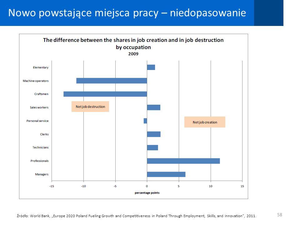 Nowo powstające miejsca pracy – niedopasowanie