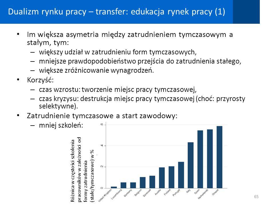 Dualizm rynku pracy – transfer: edukacja rynek pracy (1)
