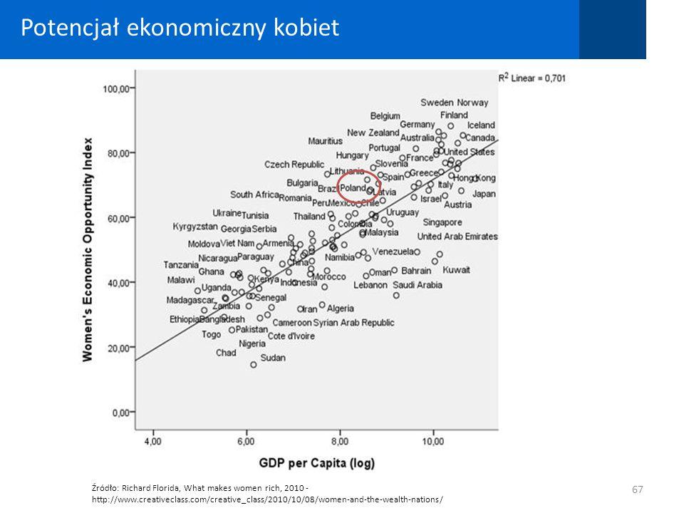 Potencjał ekonomiczny kobiet
