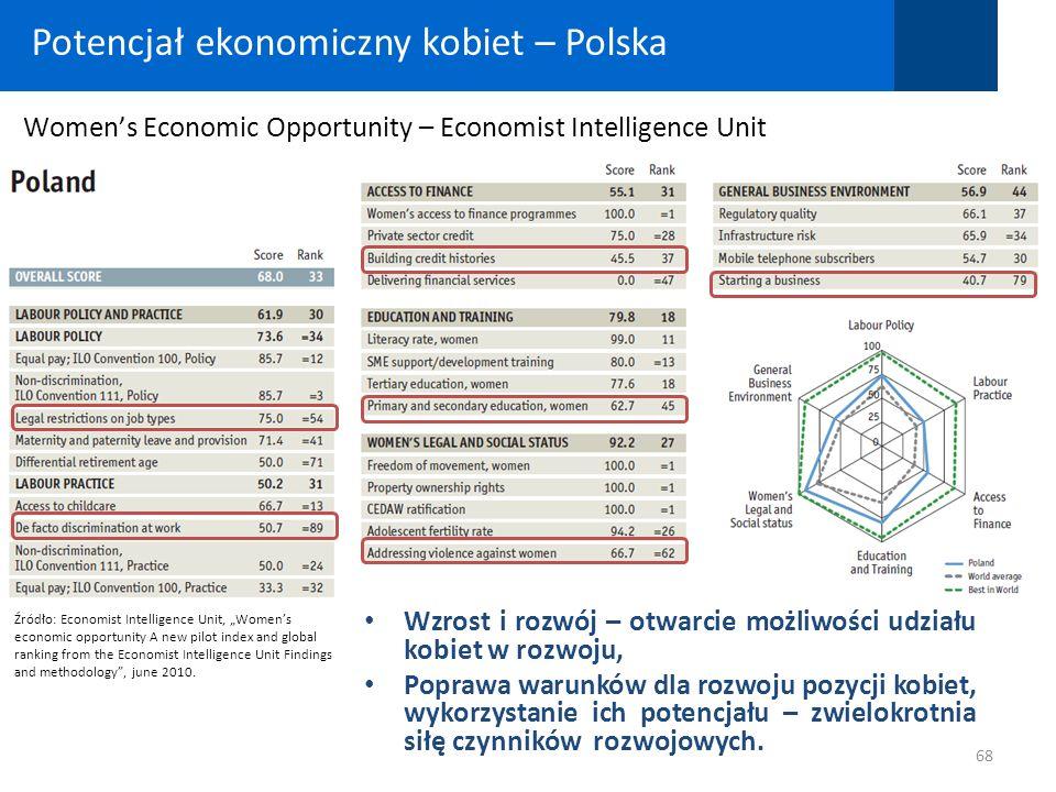 Potencjał ekonomiczny kobiet – Polska