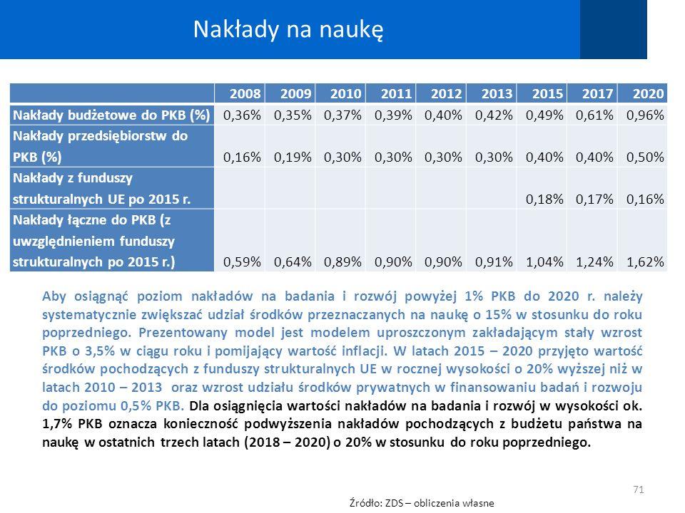Nakłady na naukę 2008. 2009. 2010. 2011. 2012. 2013. 2015. 2017. 2020. Nakłady budżetowe do PKB (%)