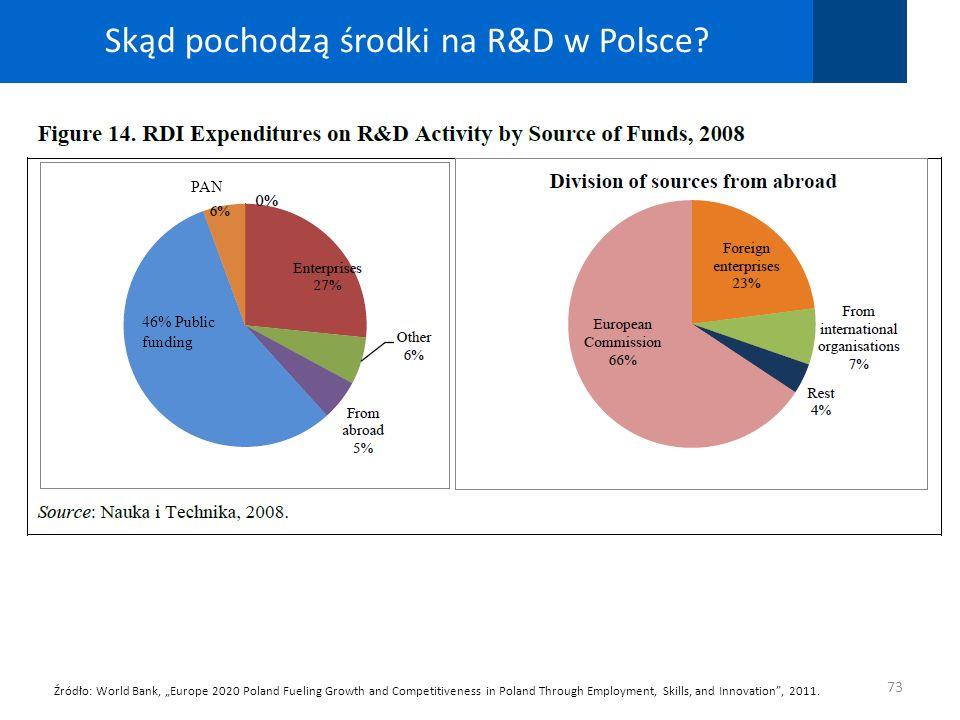 Skąd pochodzą środki na R&D w Polsce