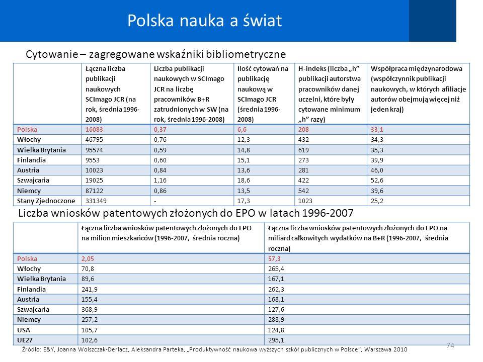 Polska nauka a świat Cytowanie – zagregowane wskaźniki bibliometryczne