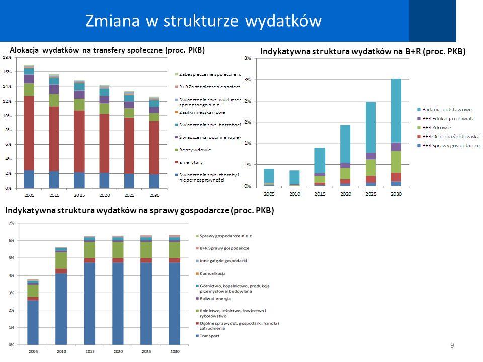 Zmiana w strukturze wydatków
