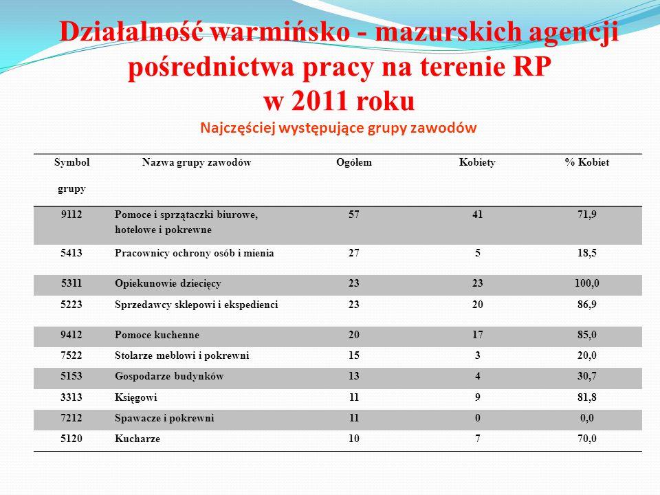 Działalność warmińsko - mazurskich agencji pośrednictwa pracy na terenie RP w 2011 roku Najczęściej występujące grupy zawodów