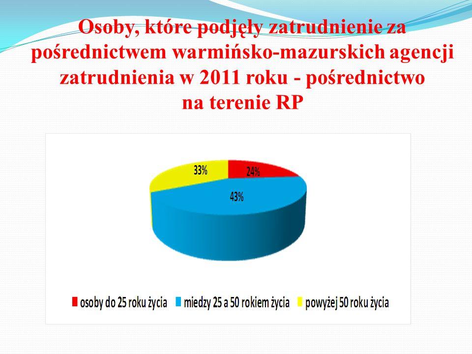 Osoby, które podjęły zatrudnienie za pośrednictwem warmińsko-mazurskich agencji zatrudnienia w 2011 roku - pośrednictwo na terenie RP