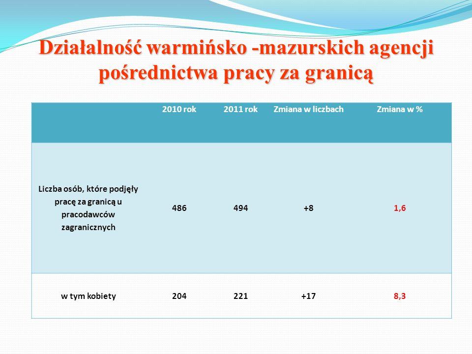 Działalność warmińsko -mazurskich agencji pośrednictwa pracy za granicą