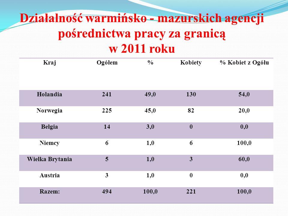 Działalność warmińsko - mazurskich agencji pośrednictwa pracy za granicą w 2011 roku