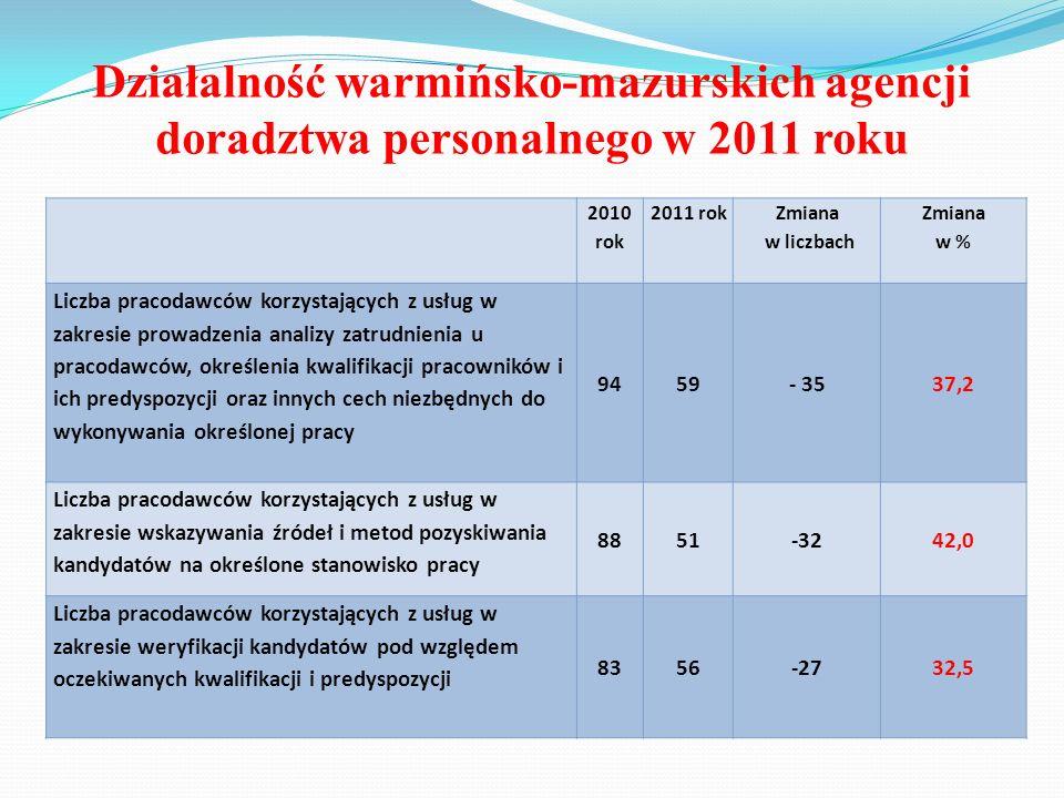 Działalność warmińsko-mazurskich agencji doradztwa personalnego w 2011 roku