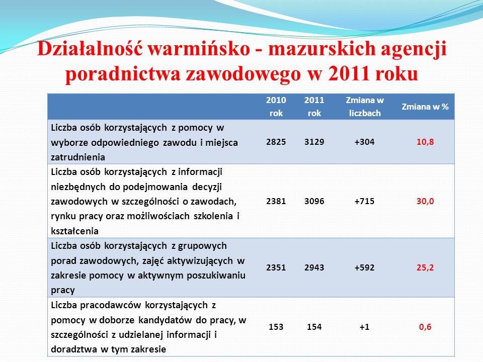 Działalność warmińsko - mazurskich agencji poradnictwa zawodowego w 2011 roku