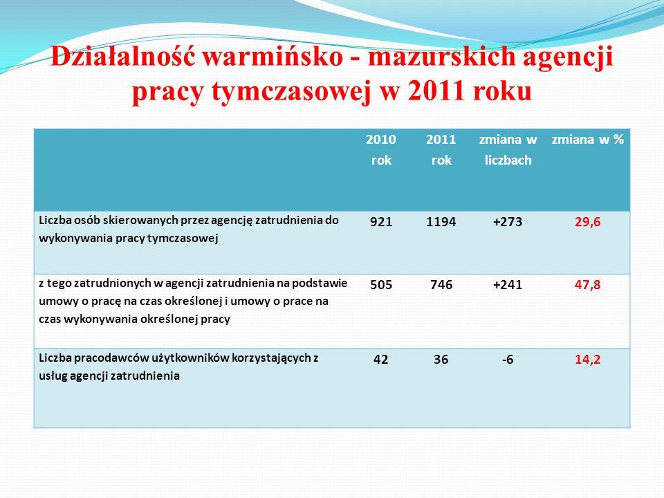 Działalność warmińsko - mazurskich agencji pracy tymczasowej w 2011 roku