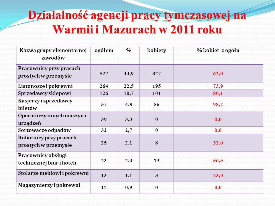 Działalność agencji pracy tymczasowej na Warmii i Mazurach w 2011 roku