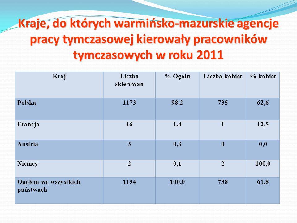 Kraje, do których warmińsko-mazurskie agencje pracy tymczasowej kierowały pracowników tymczasowych w roku 2011